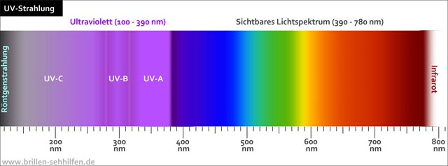 Ultraviolette Strahlung - UV-Strahlung
